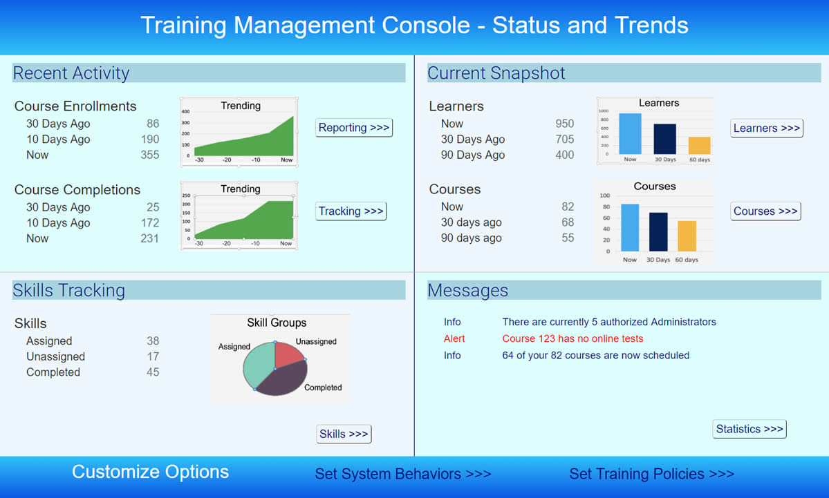 Training Management Console with courses, learners, and skills